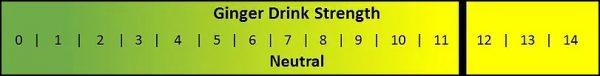 Ginger Drink Strength
